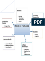 Mapa Mental Tipos de Evaluacion.docx