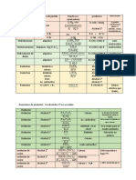 formulario orgánica síntesis