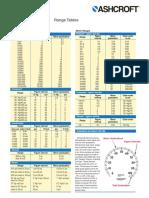 5a Range Tables Process Gauges