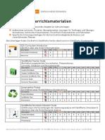 SolidWorks Unterrichtsmaterialien Details