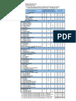 Categorizacion de Establecimientos Diresa 2011