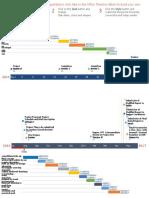 Timeline Project Work