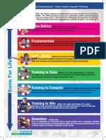 Long term development in swimming (Ireland).pdf