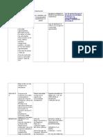Tabla Comparativa de Beneficios Tributarios