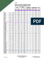 Neodymium-Iron-Boron Magnet Grades.pdf
