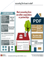 Is your accounting firm house in order?