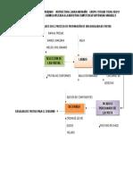 Diagrama de Bloques en El Proceso de Preparación de Una Ensalada de Frutas