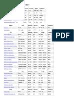 Bangladesh _ Economic Indicators