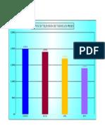 Grafico de Columnas de Gastos Mensuales de TV