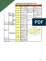 158682750-Clasificacion-de-Suelos-segun-SUCS-y-AASHTO-2012-pdf.pdf