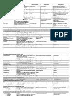 MUSCLE CHART ANATOMY.pdf