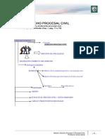 Lectura 1 - Módulo 1 - Derecho Procesal II (Procesal Civil) - Universidad Siglo XXI