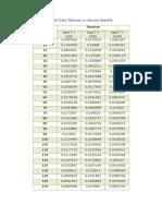Tabel Data Tekanan vs Volume Spesifik