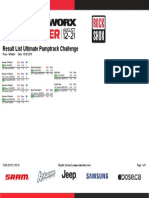 Results Pumptrack ProWomen