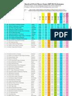 UPTU College Ranking