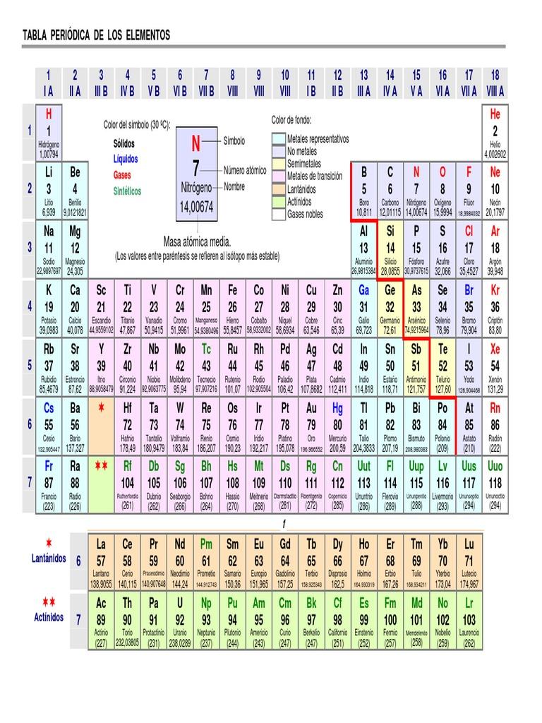 Tabla periodica metales liquidos images periodic table and tabla periodica metales liquidos choice image periodic table and 265279006 tablas basicas para ciencias 3 con urtaz Choice Image