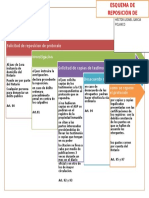 Esquema de Reposicion de Protocolo notarial de Guatemala