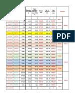 Bitumen & Emulsion Rate