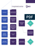 Membership Assessment Requirements Overview.pdf