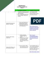 edtc401 modifications worksheet lesson claire gummer  1  2