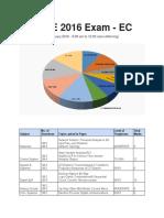 GATE 2016 Exam Analysis(ECE)
