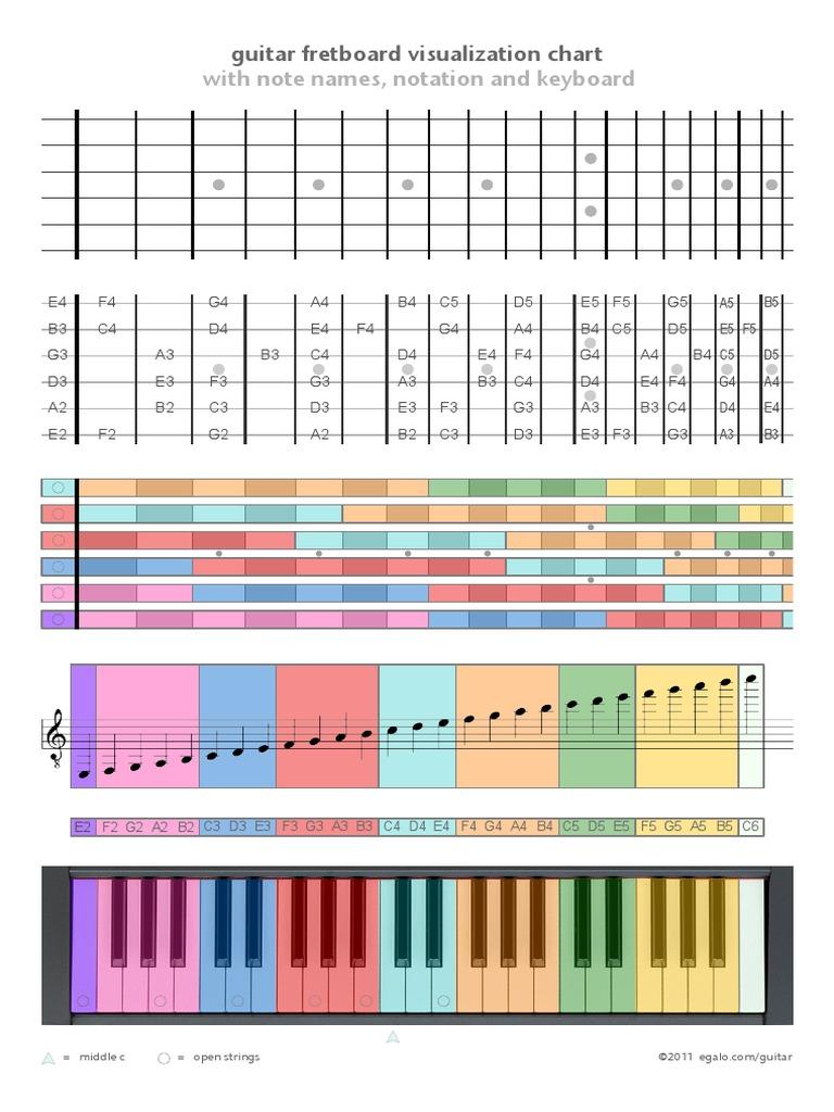 Guitar Fretboard Visualisationpdf