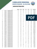 Resultado Último Simiulacro Admisión 2016 - II