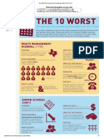 The 10 Worst Corporate Accounting Scandals of All Time.pdf
