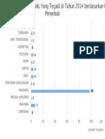 Chart Keracunan Pangan