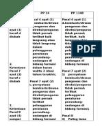 Gabungan Permenkes 1148 & Permenkes 34.docx