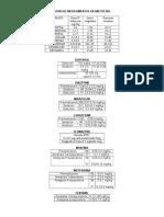 Dosis de Medicamentos Frecuentes en Anestesia (1)