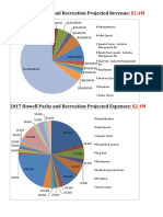 2017 Howell Parks and Recreation Projected Revenue