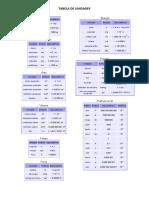 Tabelas FT Conversao