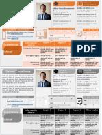Plantilla de CV Tipo Infografia