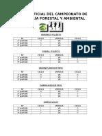 SORTEO OFICIAL DEL CAMPEONATO DE INGENIERÍA FORESTAL Y AMBIENTAL.docx