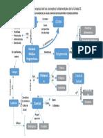 Mapa de Conceptos ENFERMERIA - Violencia y DDHH