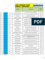 Supra Saeindia 2016 Overall Rankings