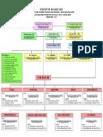 Struktur Organisasi Tht Terbaru
