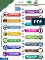 Infografia Principales hitos en los 15 años del nuevo CENET