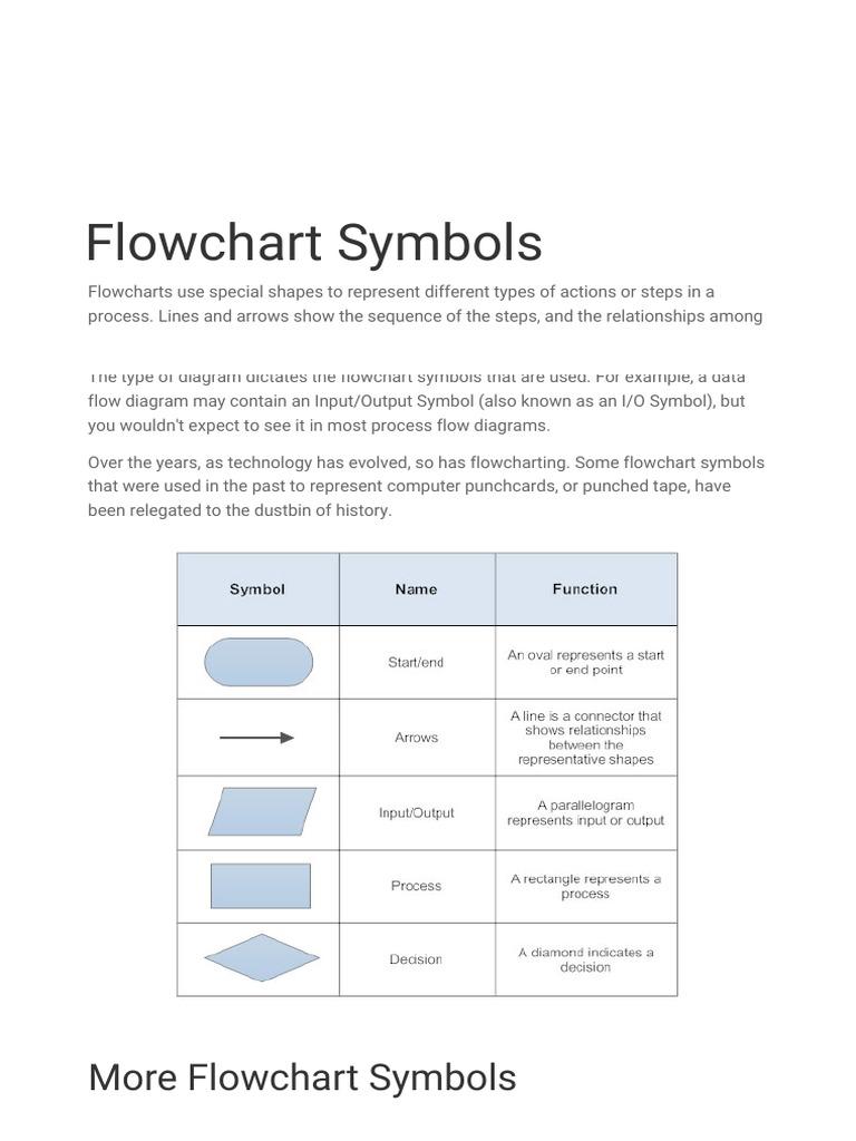 flowchart symbols computer programming computer science - Flowchart Input Output Symbol