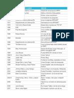 Cronología Digital