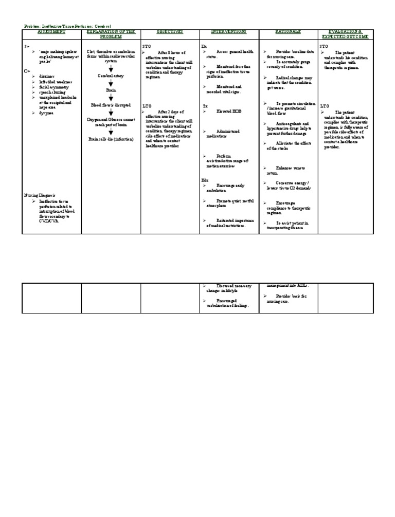 ineffective tissue perfusion care plan Altered tissue perfusion, impaired extremity  an example of a written nursing  care plan for the.