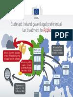 European Commission Apple Report