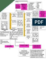 Mapa Conceptual Dirección de Centros Educativos