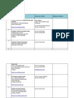 Senarai Syarikat Korporat 2015