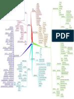 225994804-NLP-Mindmap.pdf