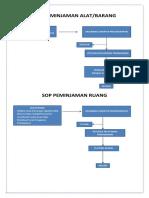 Sop Peminjaman Alat Ruang FTP UB