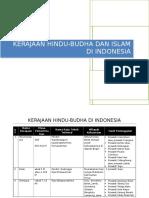Kerajaan Hindu Budha Dan Islam Di Indonesia
