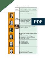 Cronología Del Siglo I-IV