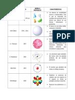 Tabla Modelos Atómicos